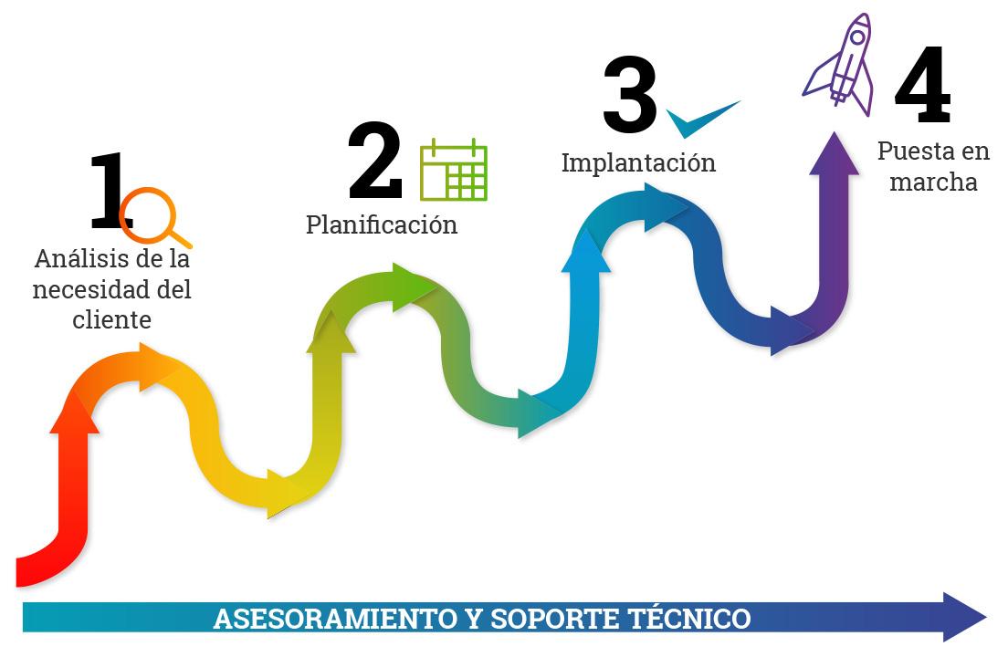Proceso implantación gmao tcheck